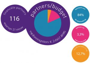 infographics IMC Weekendschool besteding financieen 2015-2016