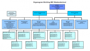 Organogram IMC Weekendschool 2015-2016