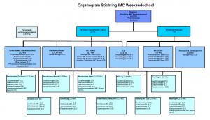 Organogram IMC Weekendschool 2015-2016